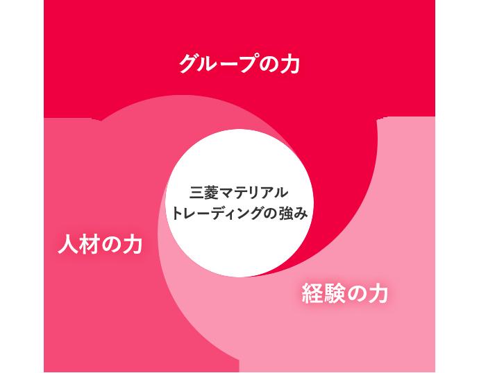 私たちの強み   会社情報   三菱マテリアルトレーディング株式会社